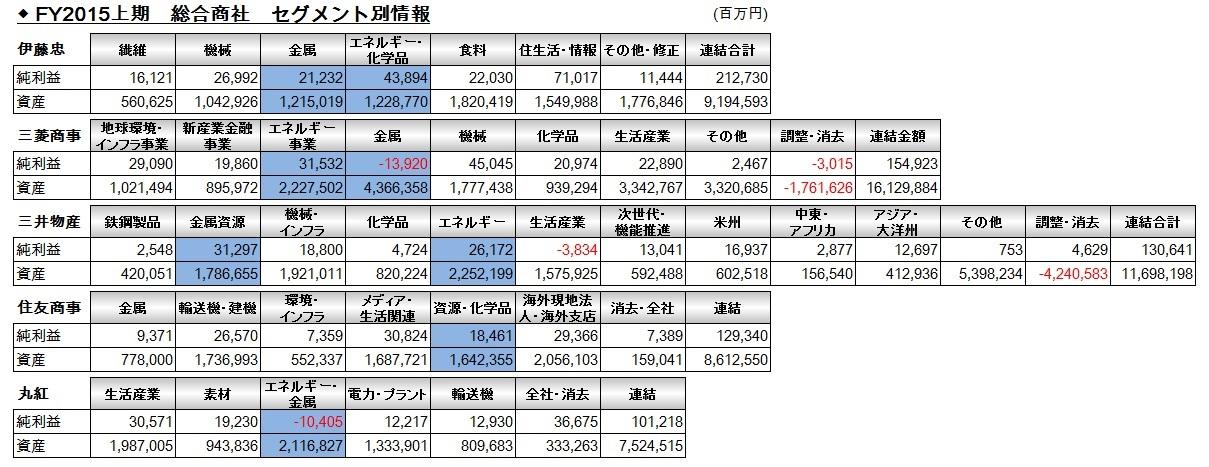 FY15上期_総合商社_セグメント損益表1