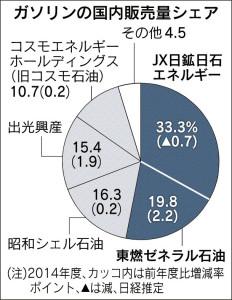 20151116_ガソリンの国内販売量シェア_日本経済新聞朝刊