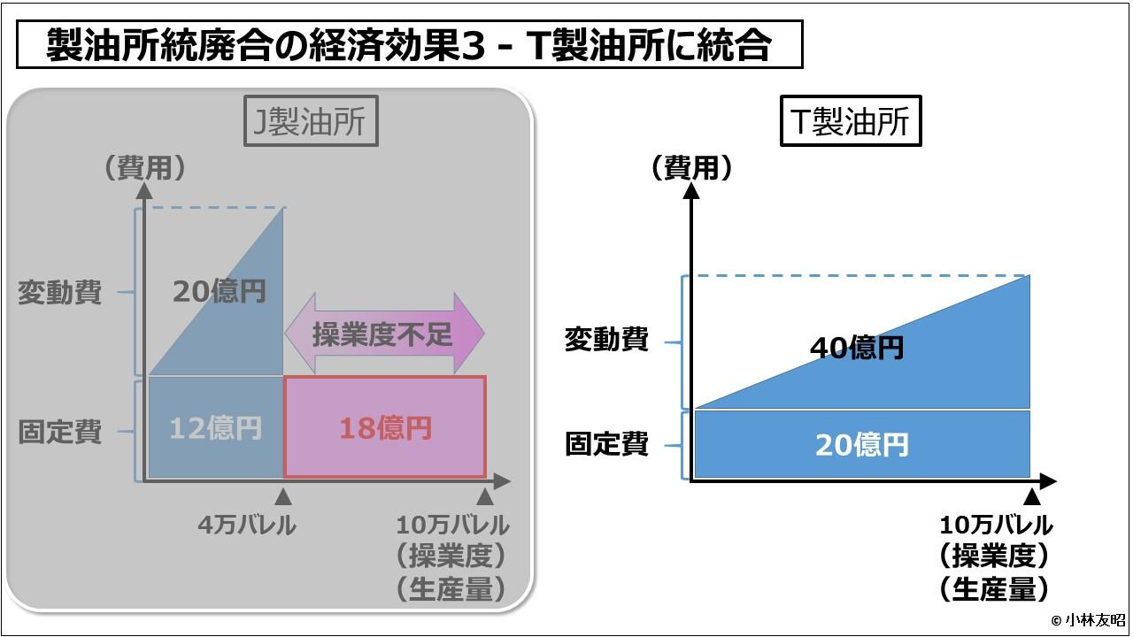 経営管理会計トピック_製油所統廃合の経済効果3 - T製油所に統合