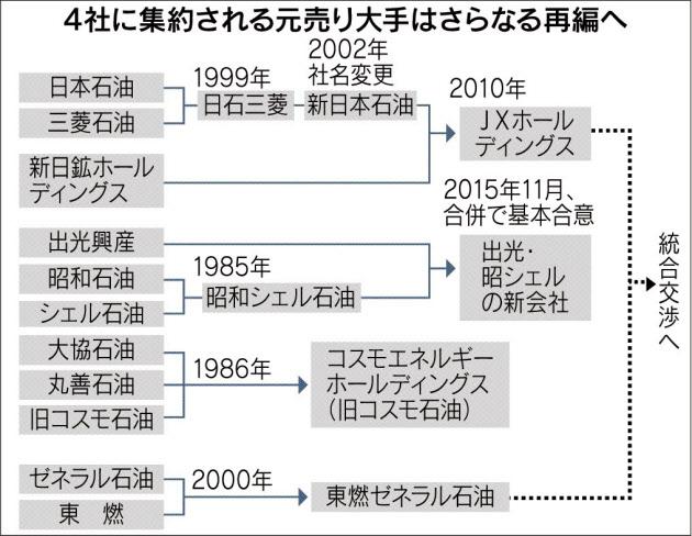 20151116_4社に集約される元売り大手はさらなる再編へ_日本経済新聞朝刊