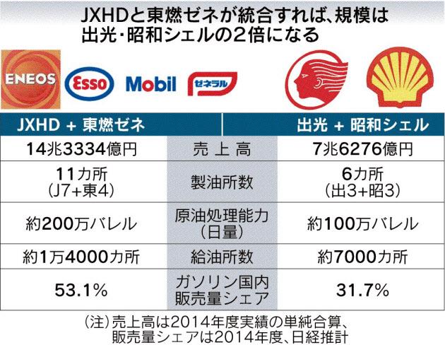 20151117_JXHDと東燃ゼネが統合すれば、規模は出光・昭和シェルの2倍になる_日本経済新聞朝刊