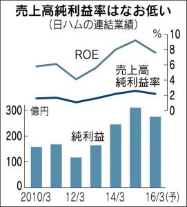 20151128_日本ハム_売上高純利益率はなお低い_日本経済新聞朝刊
