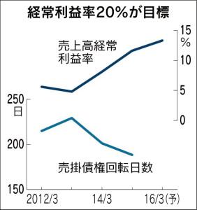 20151125_アマダHD_経常利益率20%が目標_日本経済新聞朝刊