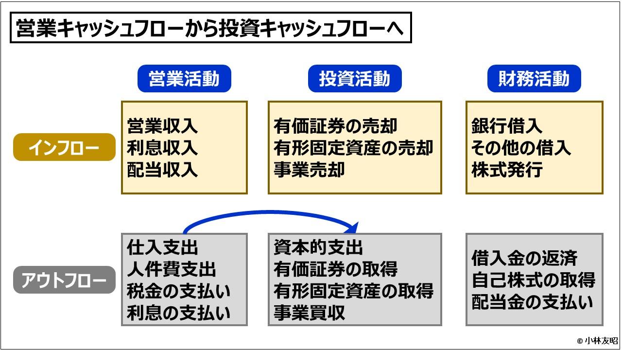 財務会計(入門編)_営業キャッシュフローから投資キャッシュフローへ