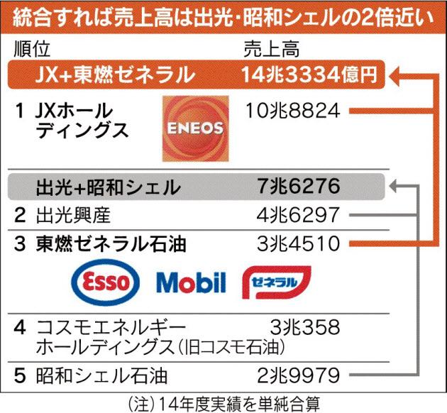 20151116_統合すれば売上高は出光・昭和シェルの2倍近い_日本経済新聞朝刊