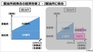 経営管理会計トピック_製油所統廃合の経済効果2 - J製油所に統合