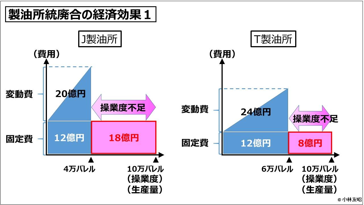 経営管理会計トピック_製油所統廃合の経済効果1