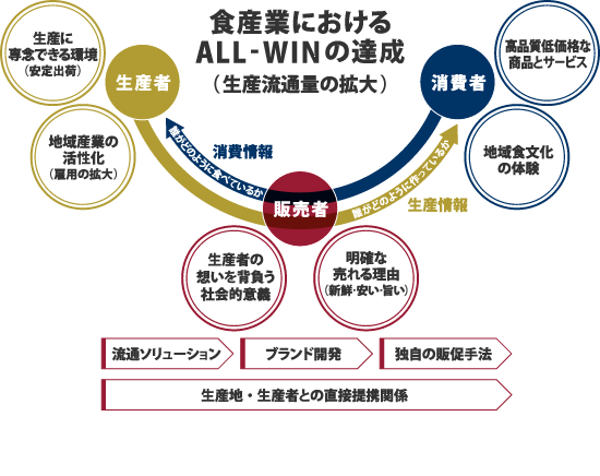 20151225_apcompany_生販直結