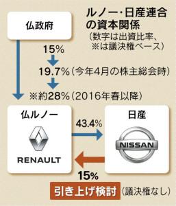 20151201_ルノー・日産連合の資本関係_日本経済新聞朝刊