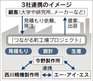 20151203_IVI3社連携のイメージ_日本経済新聞朝刊