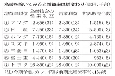 20151211_為替を除いてみると増益率は様変わり_日本経済新聞朝刊