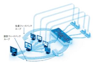 20151218_Brilliant Factoryのイメージ_日本経済新聞電子版