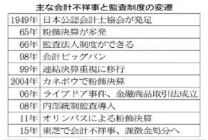 20151202_主な会計不祥事と監査制度の変遷_日本経済新聞朝刊