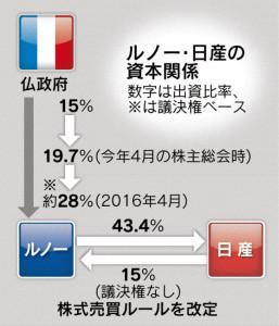 20151201_ルノー・日産の資本関係_日本経済新聞朝刊