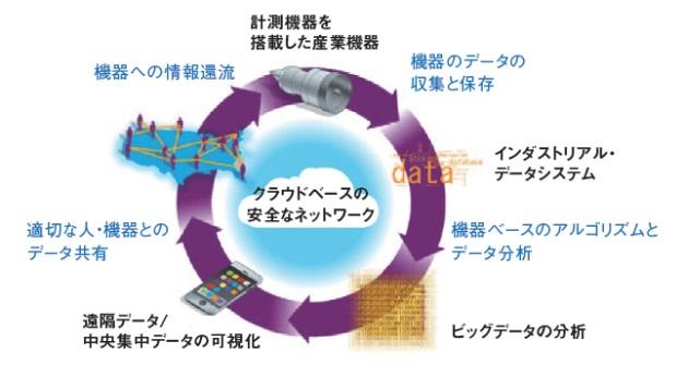 20151215_計測機器を搭載した産業機器_日本経済新聞電子版