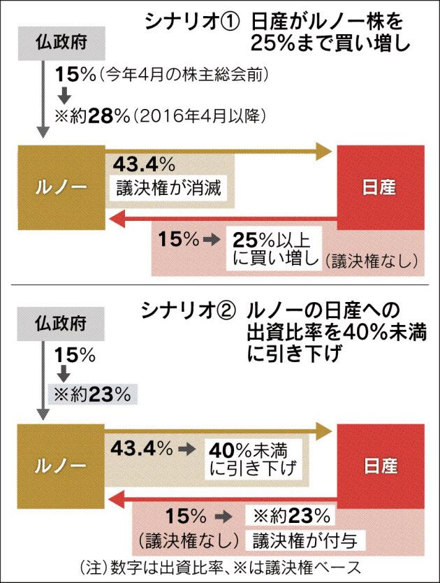 20151202_ルノー・日産連合の対応策_日本経済新聞朝刊