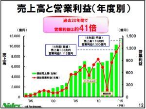 20151201_日本電産_個人投資家向け説明プレゼンテーション資料