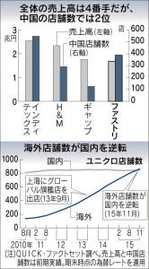 20151219_ファーストリテイリングと競合企業の業績比較_日本経済新聞朝刊