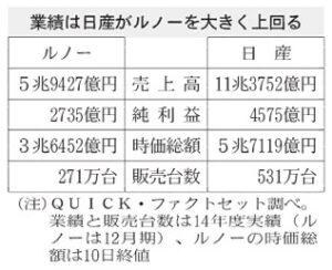 20151212_日産・ルノーの企業規模比較_日本経済新聞朝刊