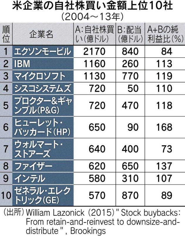 20160118_米企業の自社株買い金額上位10社_日本経済新聞朝刊