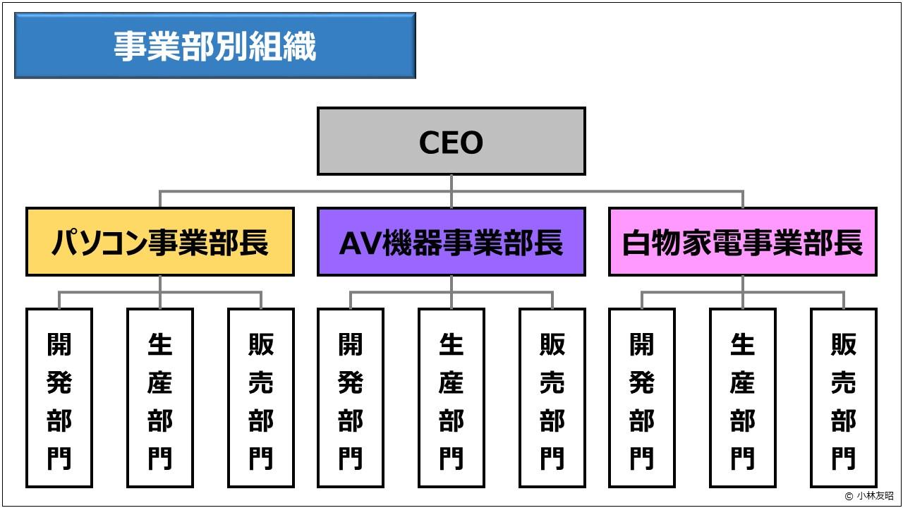 経営管理(基礎編)_事業部別組織