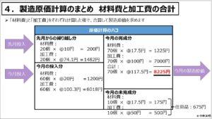 原価計算(入門編)_製造原価計算のまとめ 材料費と加工費の合計