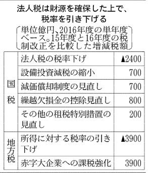 20151217_法人税減税の財源_日本経済新聞朝刊