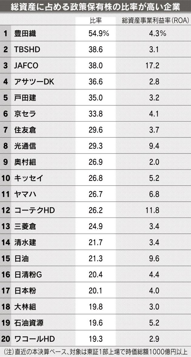 20160107_総資産に占める政策保有株の比率が高い企業_日本経済新聞夕刊