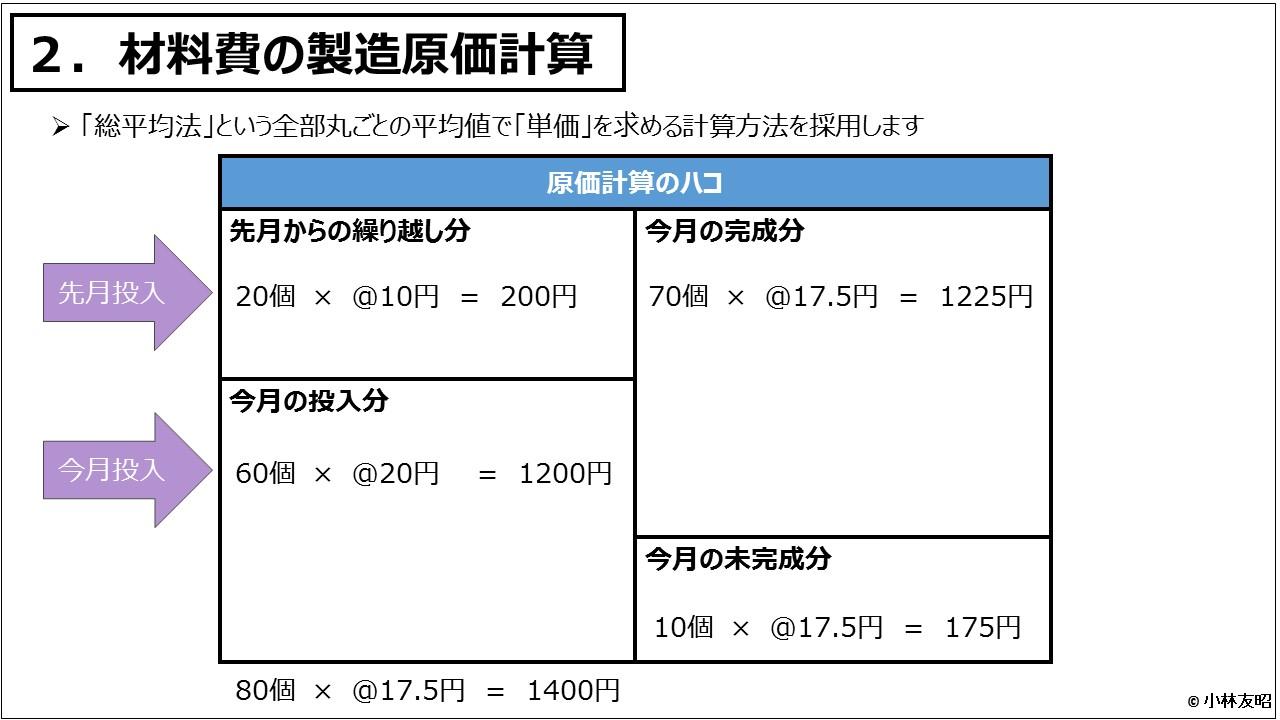 原価計算(入門編)_材料費の製造原価計算