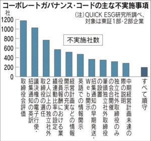 20160116_コーポレートガバナンス・コードの主な不実施事項_日本経済新聞朝刊