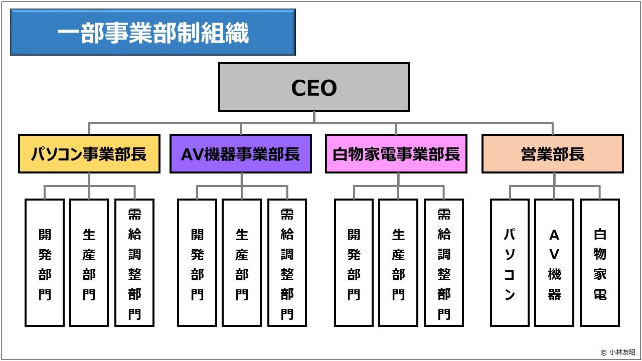 経営管理(基礎編)_一部事業部制組織