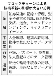 20160105_ブロックチェーンによる技術革新の影響が大きい分野_日本経済新聞朝刊