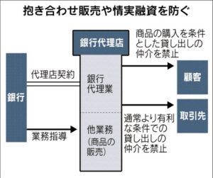 20151231_銀行代理店_日本経済新聞朝刊