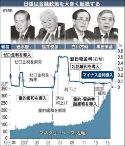 20160130_日銀は金融政策を大きく転換する_日本経済新聞朝刊