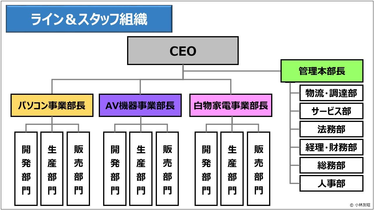 経営管理(基礎編)_ライン&スタッフ組織