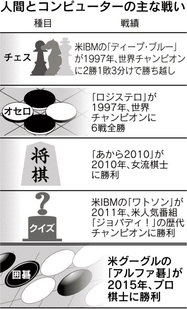 20160128_人間とコンピュータの主な戦い_日本経済新聞朝刊