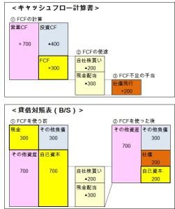 20160125_キャッシュフロー(FCF)とBS