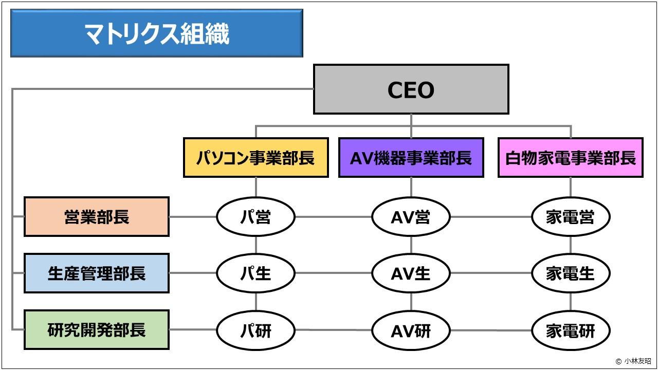 経営管理(基礎編)_マトリクス組織