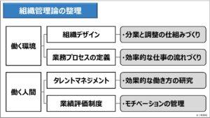 経営管理(基礎編)_組織管理論の整理