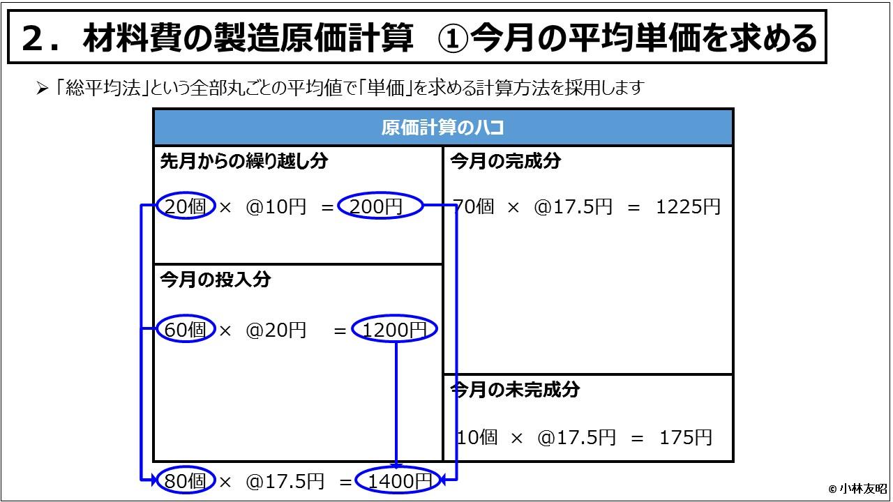 原価計算(入門編)_材料費の製造原価計算 ①今月の平均単価を求める