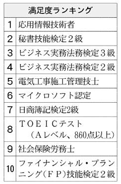 20160112_満足度ランキング_日本経済新聞朝刊