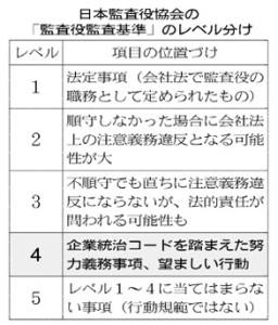 20160118_日本監査役協会の「監査役監査基準」のレベル分け_日本経済新聞朝刊