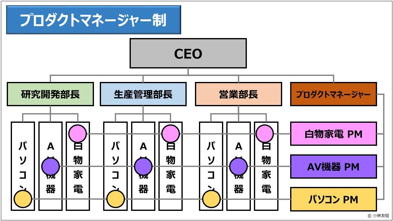 経営管理(基礎編)_プロダクトマネージャー制