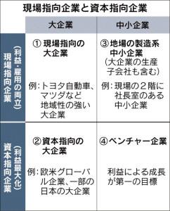 20160108_現場指向企業と資本指向企業_日本経済新聞朝刊