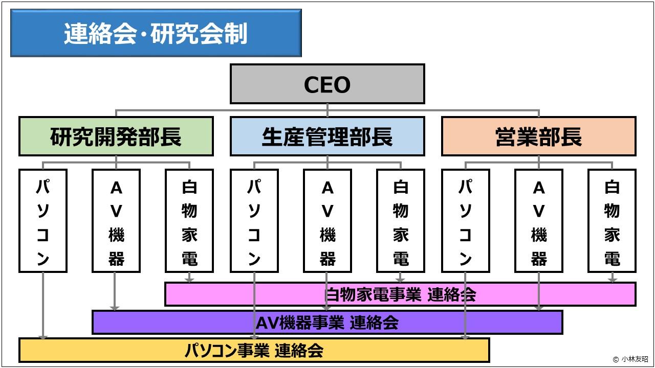 経営管理(基礎編)_連絡会・研究会制