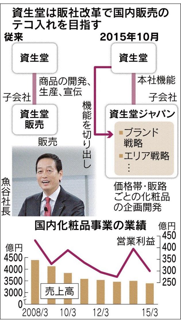 20151002_資生堂は販社改革で国内販売のテコ入れを目指す_日本経済新聞朝刊