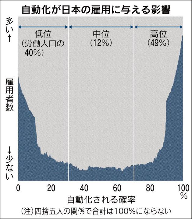 20160112_自動化が日本の雇用に与える影響_日本経済新聞朝刊