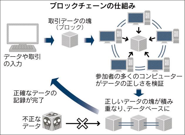 20160105_ブロックチェーンの仕組み_日本経済新聞朝刊