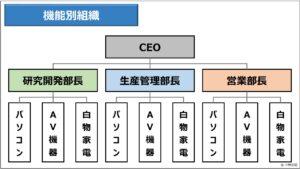 経営管理(基礎編)_機能別組織