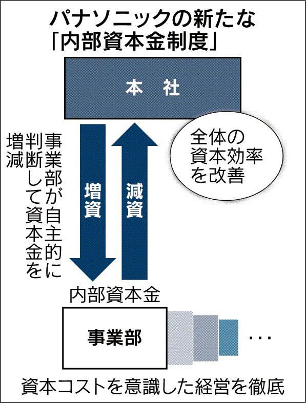 20160114_パナソニックの新たな「内部資本金制度」_日本経済新聞朝刊